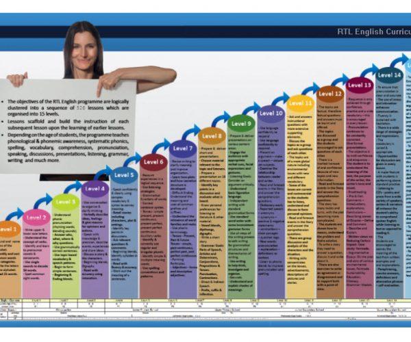 rtl-english-curriculum-worksheets-workbooks-lesson-plans